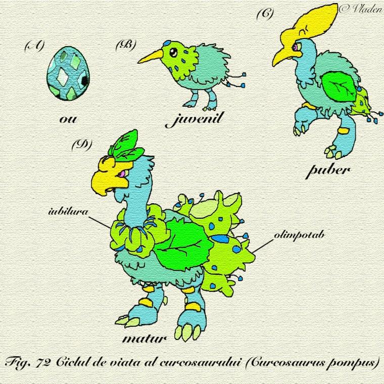 curcosaur